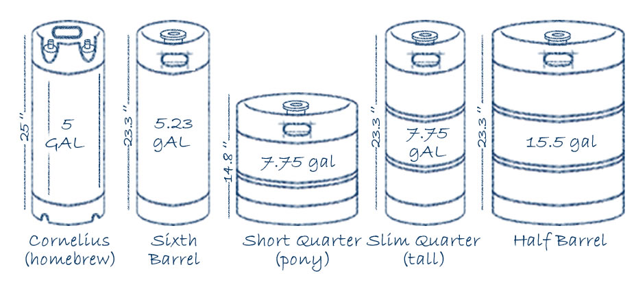 Keg sizes and Coupler Valve Comparison Chart