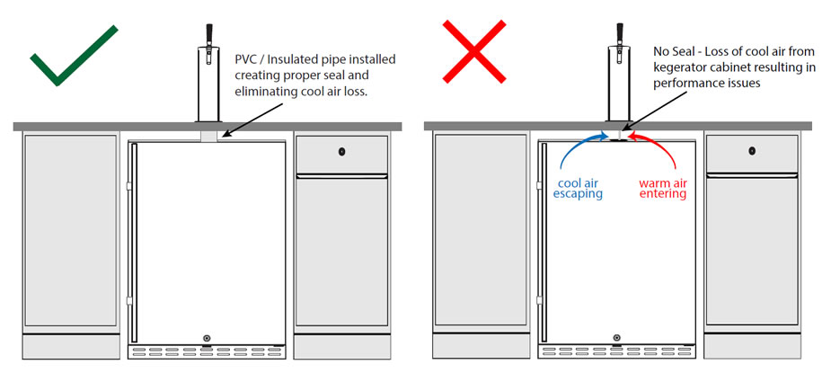 Insulating and sealing the gap for built-in kegerators
