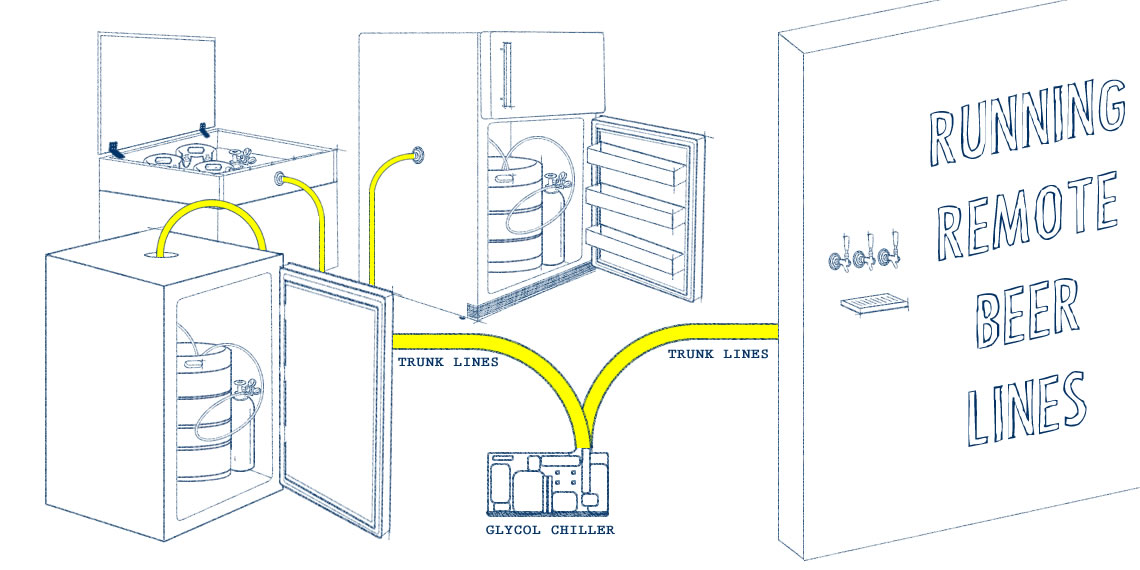 How To Run Beer Lines From Your Kegerator