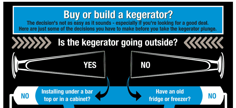 Buy Pre-made or Build a Kegerator?